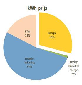 kWh prijs